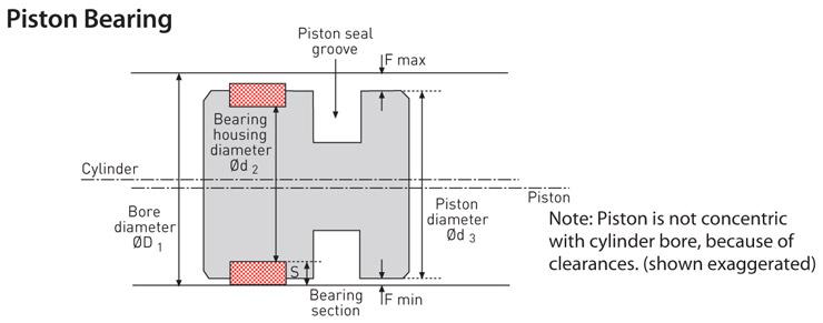 Piston bearing